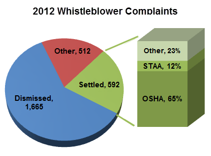 Whistleblower-graph2