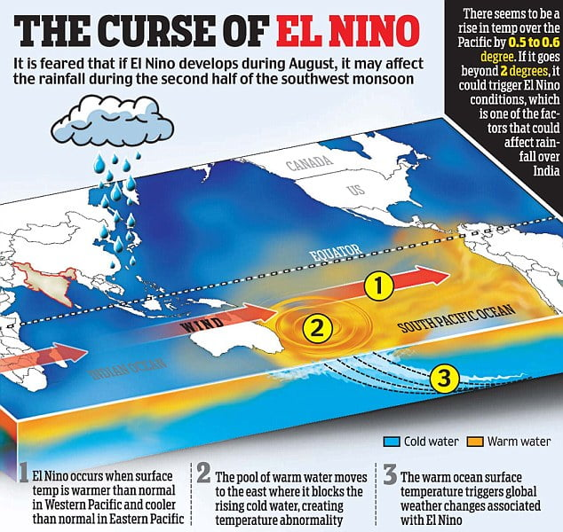 the cause of the el nino and the many biological changes that occurs