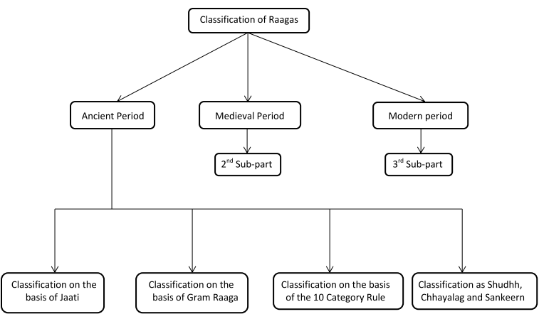 Classification of Ragas in the Ancient Period