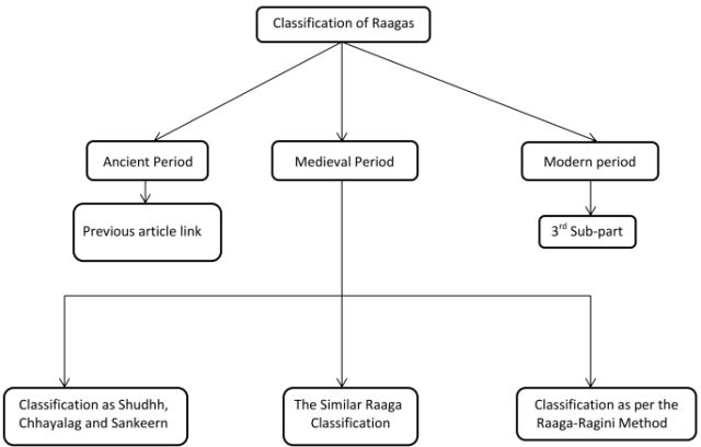 Classification of Raagas- Medieval Period