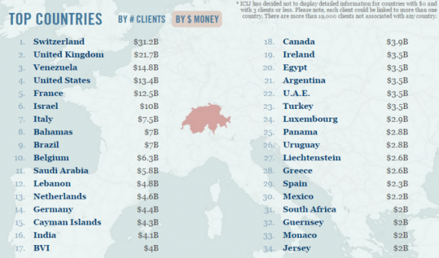 The countries with their money stashed away