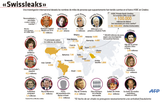 Some famous personalities worldwide who have been linked to Swiss accounts