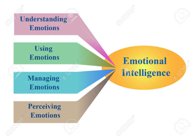 28963902-Diagram-of-emotional-intelligence-Stock-Vector
