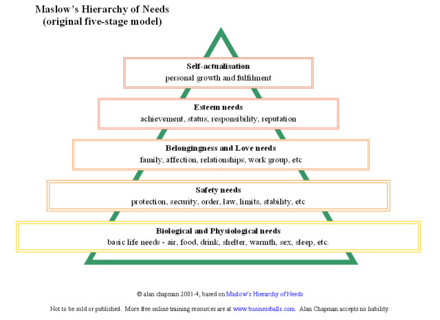 maslow's_hierarchy_businessballs