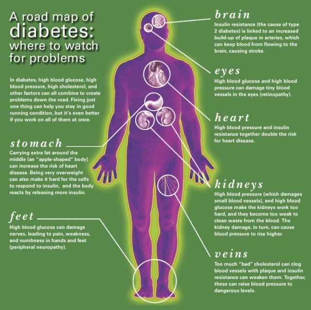 Diabetes-complications-Living-with-type-2-diabetes