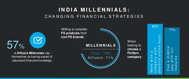 understanding-the-millennials-audience-in-india-financeconnect-2015-5-638