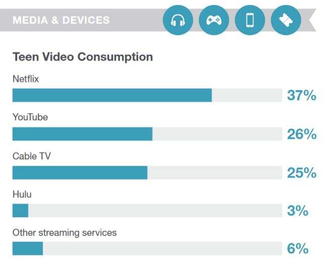 Netflix is the Most Used Video Service Among Teens.