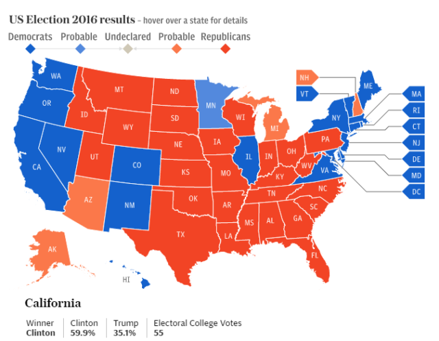 Victory for Donald Trump in the majority of the Firewall states led to Hillary's win in California being in vain.