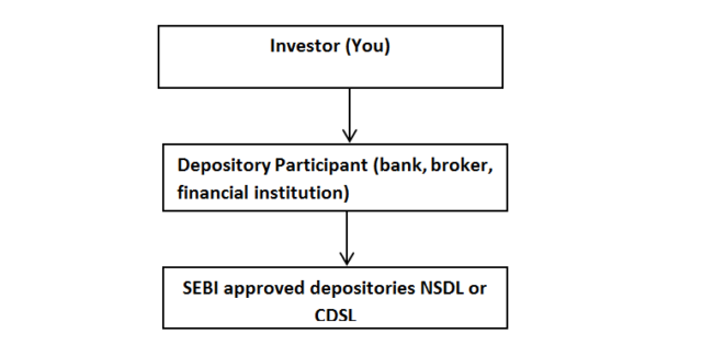 The flow chart shows the participants involved in opening a demat account
