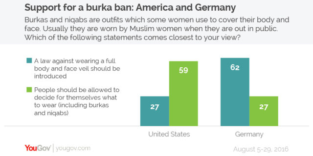 support-for-burqa-ban