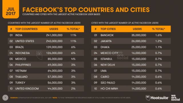 India reportedly overtook United States for having the most active monthly users on Facebook