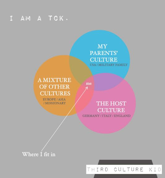 Third Culture Kids: Where Do I fit?