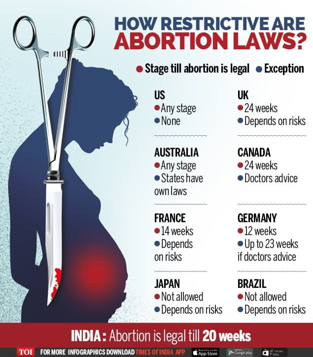 How Restrictive are abortion laws? Abortion laws in India