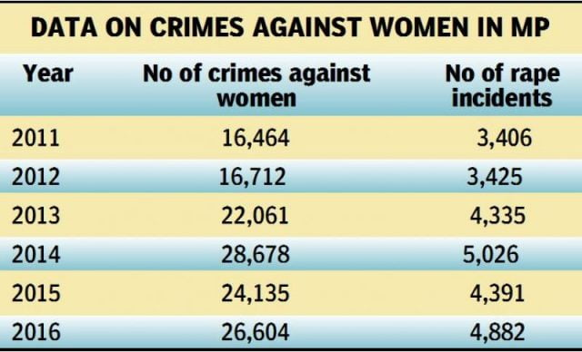Madhya Pradesh crimes against women