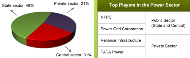Top-players-power-sector
