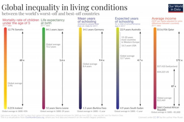 Inequality Is Growing For More Than 70% OfThe Global Population, Exacerbating The Risk Of Division And Hampering Economic And Social Development.