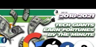 Revenue per minute of the big tech companies